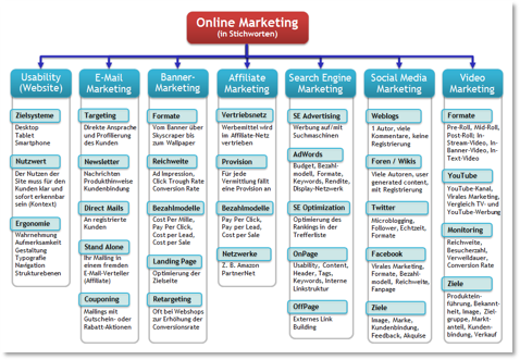 Zoom :: Online-Marketing